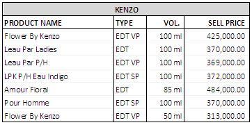 Daftar harga parfum Kenzo